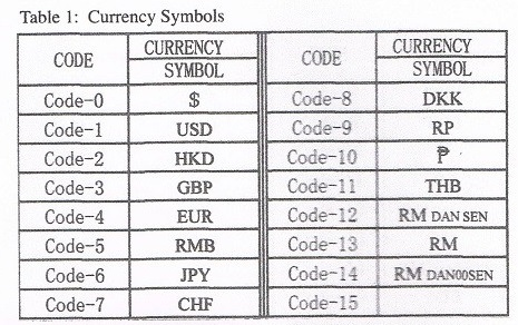 14 Figures Exclude Decimal 5 Currency Marks Input 14Digi 15 Selectable W190 X D245 H120MM HKD